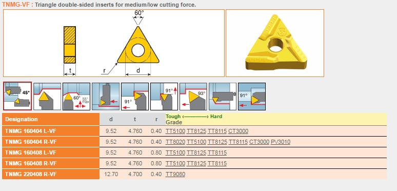 TNMG160404R-VF teagutec catalog dao